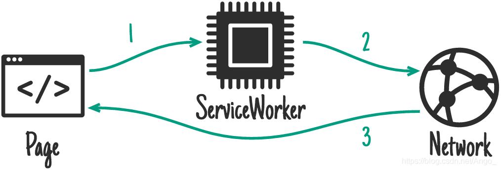 Service Worker 工作方式