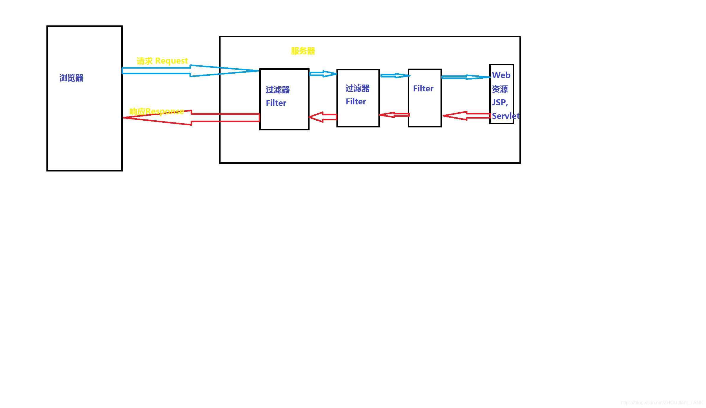 [外链图片转存失败,源站可能有防盗链机制,建议将图片保存下来直接上传(img-nZZ9yb72-1579018627544)(5.png)]