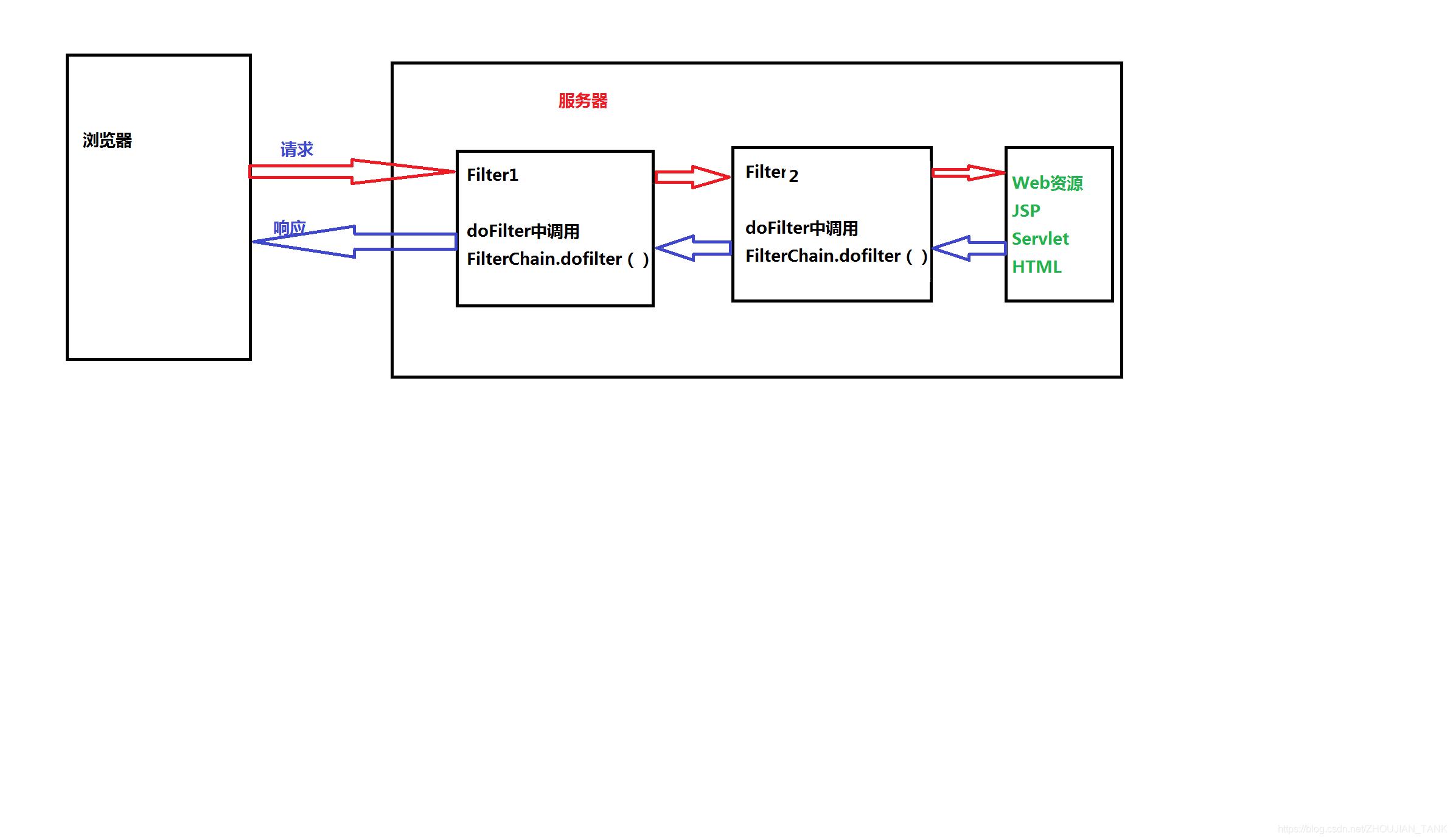 [外链图片转存失败,源站可能有防盗链机制,建议将图片保存下来直接上传(img-tREmiQ2G-1579018627550)(12.png)]