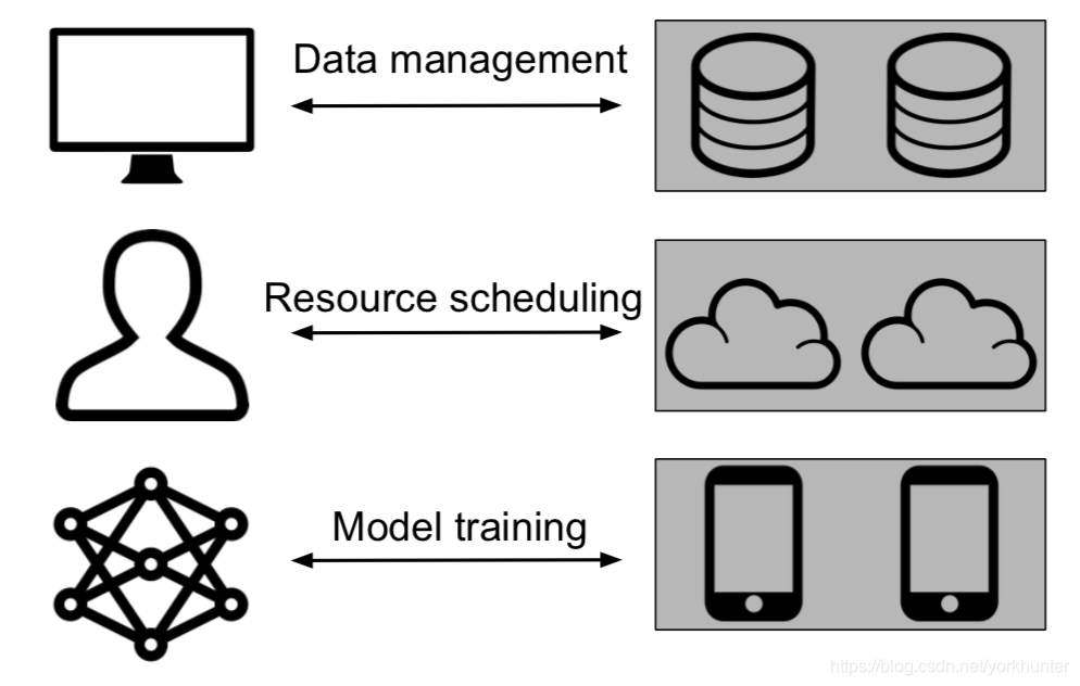 Federated database, federated cloud, and federated learning