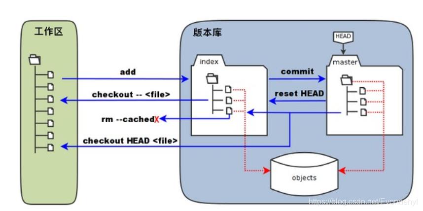 Git工作区、暂存区、版本库