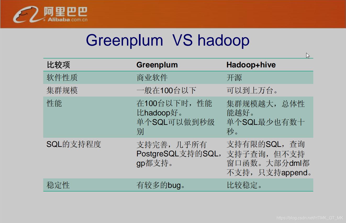 GreenPlum vs. Hadoop