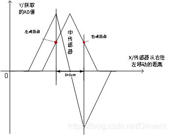 图8 根据中传感器获取左右阈值点