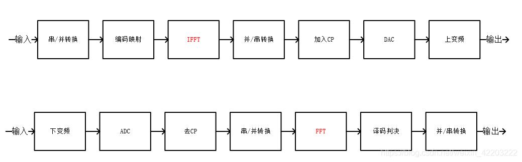 调制、解调过程图