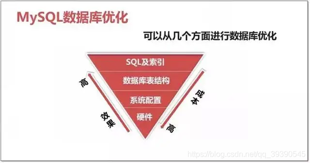 MySQL - SQL优化干货总结(吐血版)陈哈哈的菜园子-