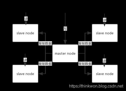 redis-master-slave