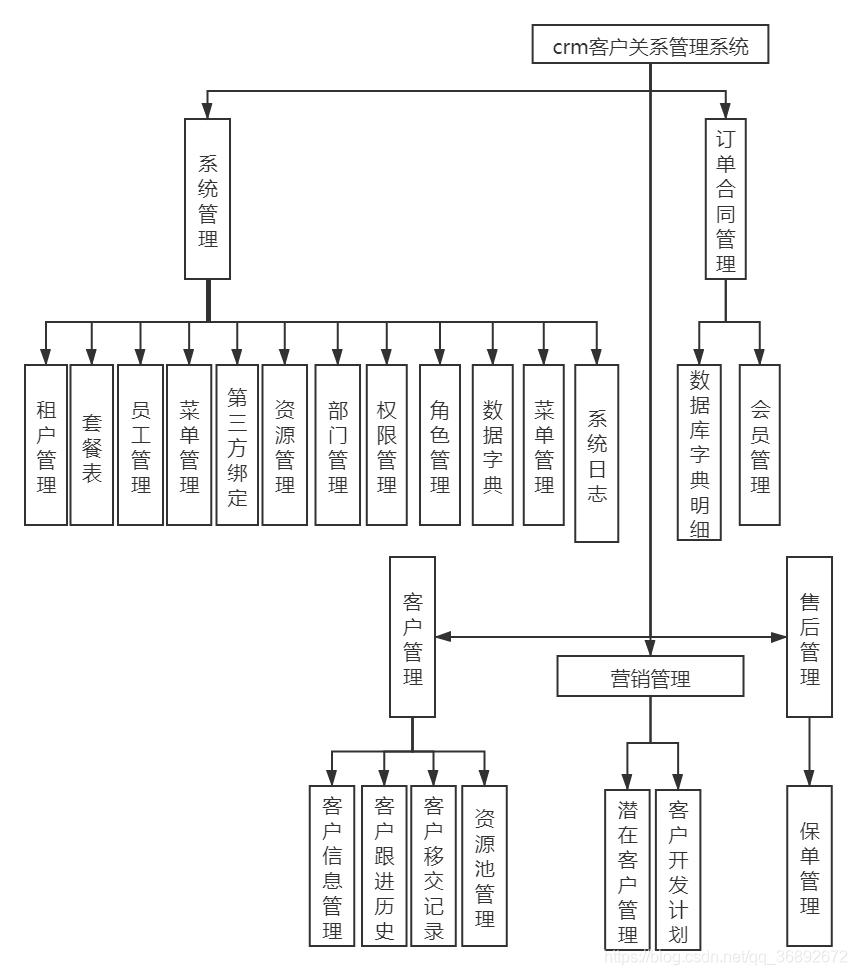 系统模块图