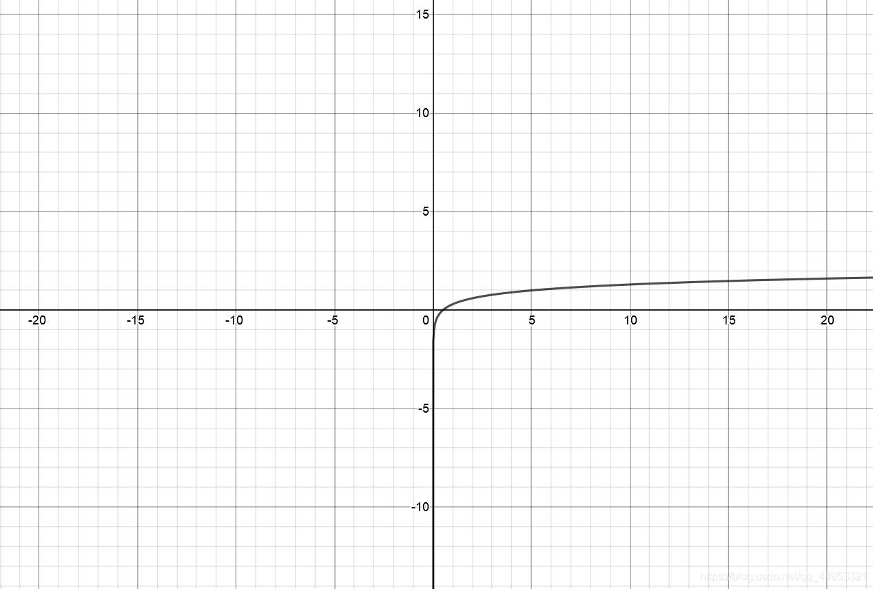 图表:普通坐标、对数坐标和半对数坐标的异同_作业帮