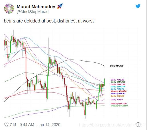 【观点】比特币在几分钟内暴跌3%:这是否意味着集会已经完成?