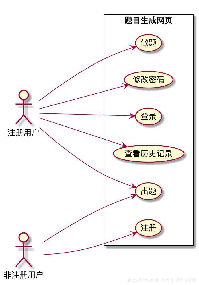 出题部分用例图