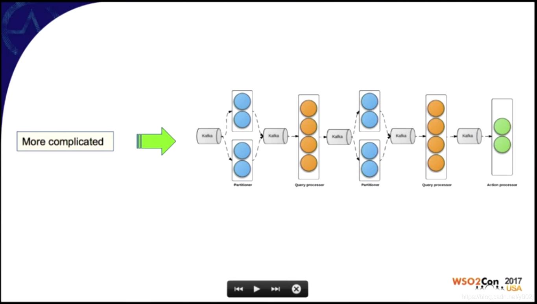 《Uber实时大数据系统架构分析-Kafka-Samza-Siddhi》