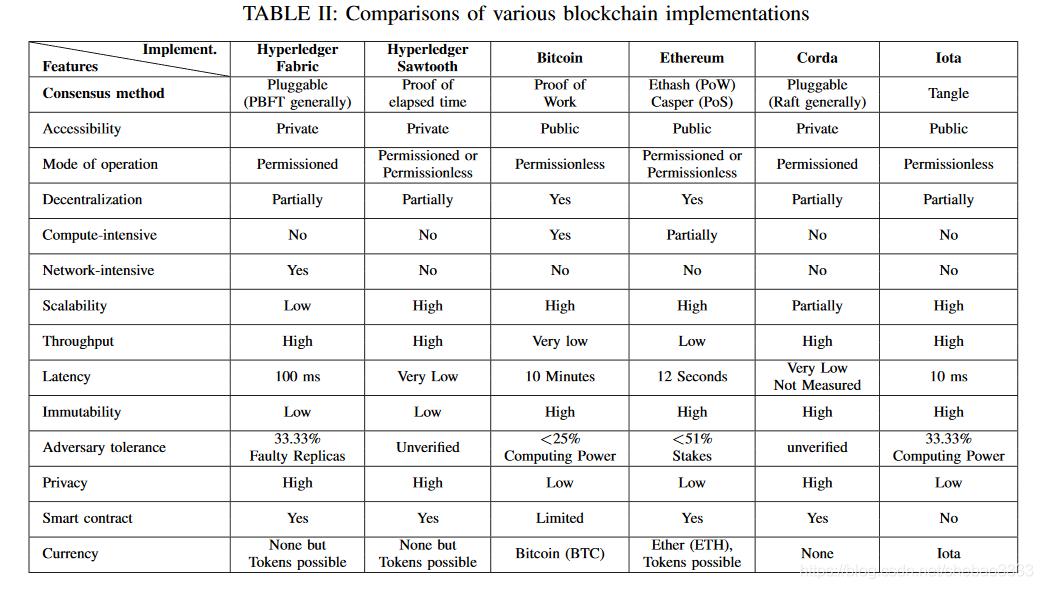 [外链图片转存失败,源站可能有防盗链机制,建议将图片保存下来直接上传(img-DntFLiHq-1579226255357)(block-paper-7/iot-consensus.png)]