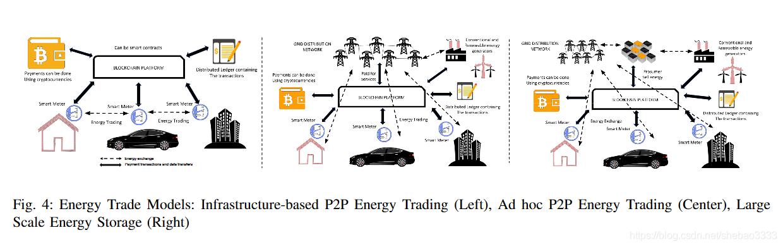 [外链图片转存失败,源站可能有防盗链机制,建议将图片保存下来直接上传(img-0q13uDIE-1579226255360)(block-paper-7/p2p-energy-trading.png)]