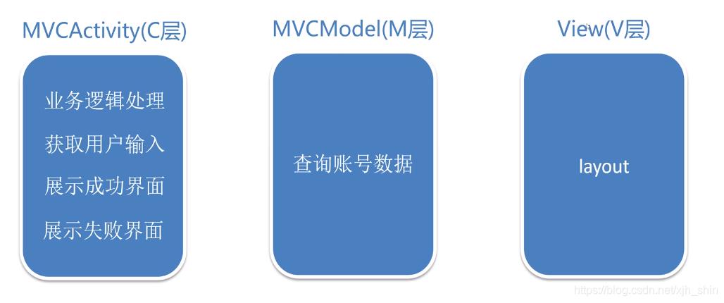 MVC优化