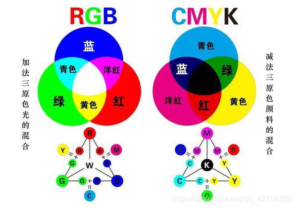 RGB彩色模式