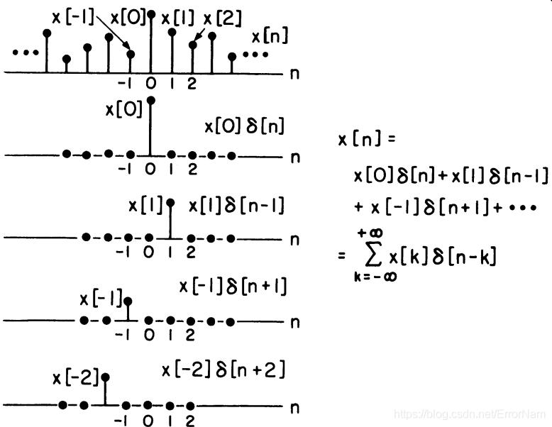 输入函数的分解