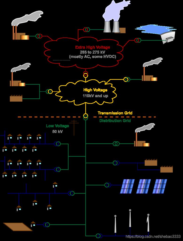 [外链图片转存失败,源站可能有防盗链机制,建议将图片保存下来直接上传(img-G125P04u-1579668477676)(blockchain-energy-market/dist-net.png)]