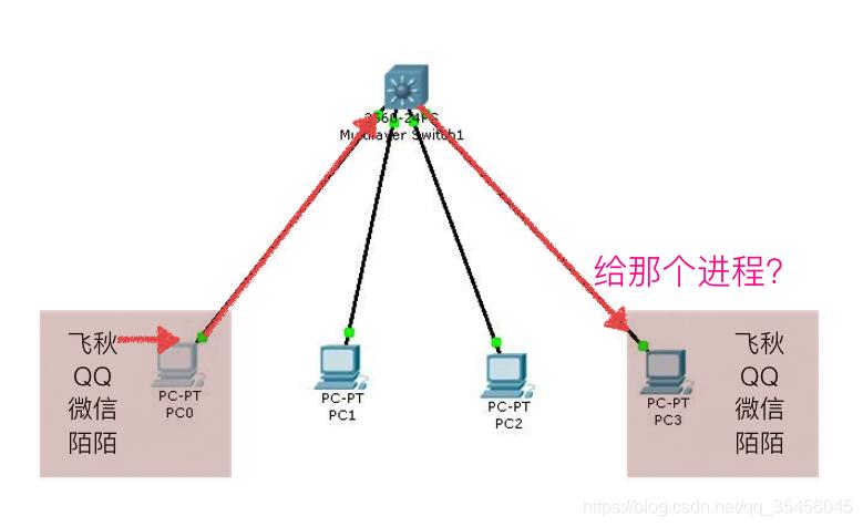 [外链图片转存失败,源站可能有防盗链机制,建议将图片保存下来直接上传(img-X0OrTzBN-1579680903380)(../Images/04day/Snip20160901_59.png)]