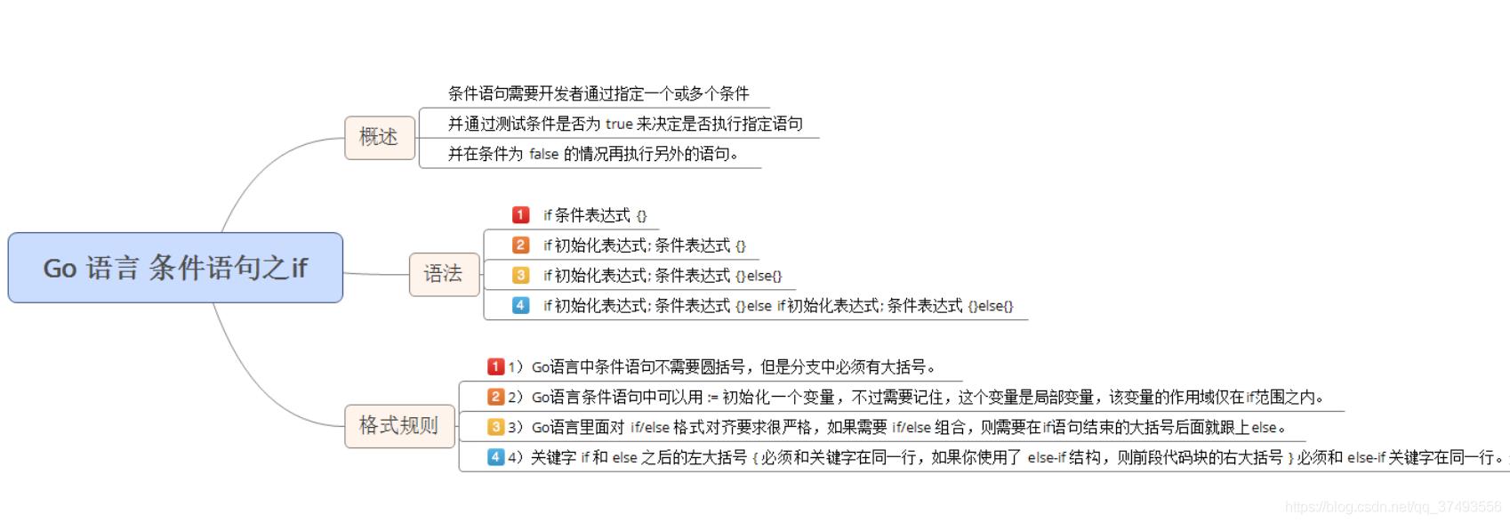 [外链图片转存失败,源站可能有防盗链机制,建议将图片保存下来直接上传(img-qIXdeFzp-1579755016556)(/img/goImage/if语句.png)]