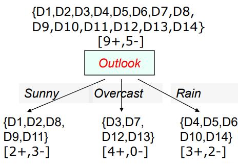 依据Outlook属性划分