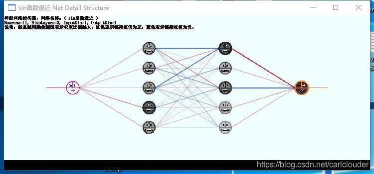带连接权重的网络结构图