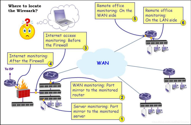 wireshark配置方案图