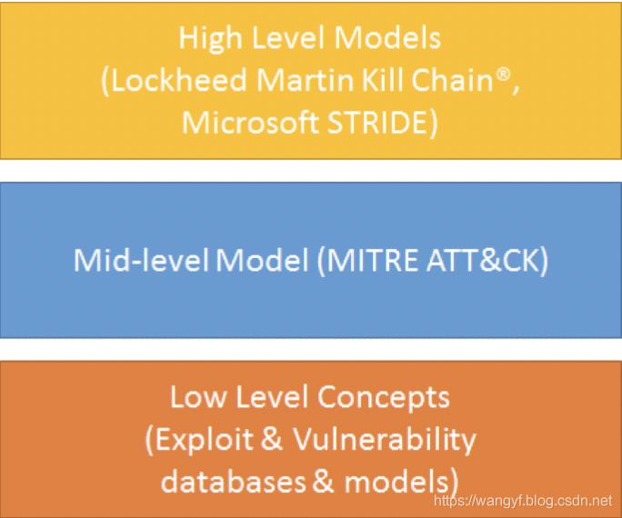 知识模型抽象分层