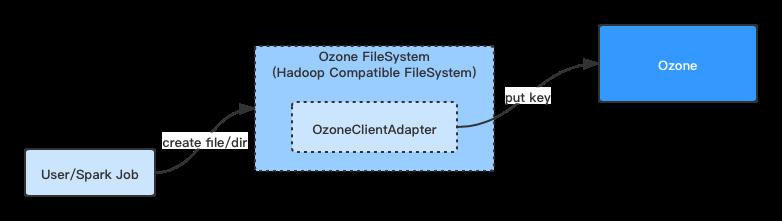 Ozone FileSystem的内部原理实现分析