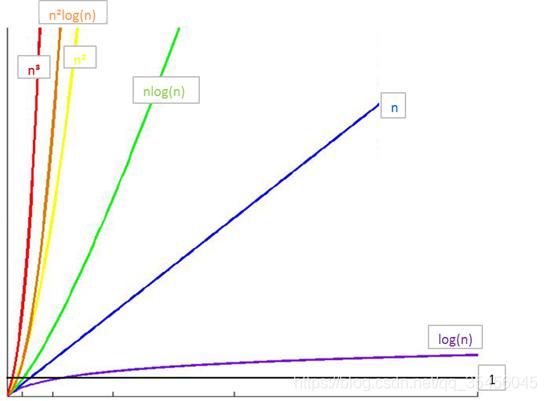 [外链图片转存失败,源站可能有防盗链机制,建议将图片保存下来直接上传(img-Y1Th7Dtv-1580541080257)(../images/%E7%AE%97%E6%B3%95%E6%95%88%E7%8E%87%E5%85%B3%E7%B3%BB.bmp)]