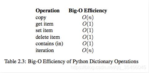 [外链图片转存失败,源站可能有防盗链机制,建议将图片保存下来直接上传(img-q1ONJzE0-1580541147753)(../images/dict%E6%93%8D%E4%BD%9C.png)]