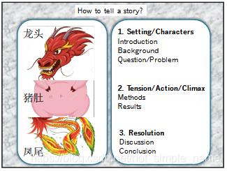 故事性说明(如何讲述一个完整的故事)