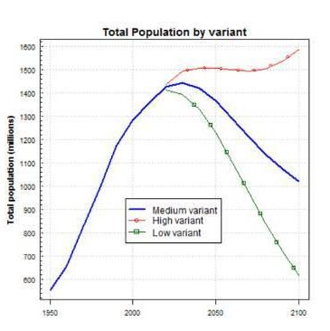 (中国人口趋势预测,分低、中、高三种生育率,来自联合国人口基金)
