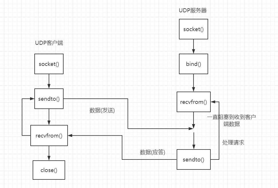 Python全栈(四)高级编程技巧之6.Socket编程-TCP客户端和服务端