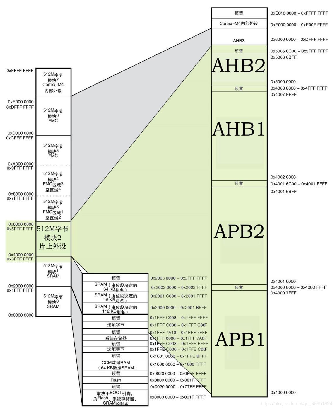 STM32F429内核与寄存器