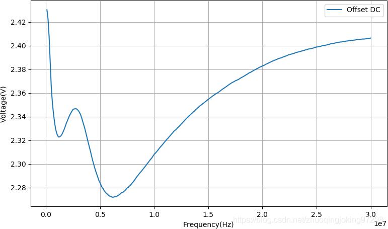 LM385输出质量分量随着频率变化而变化的曲线