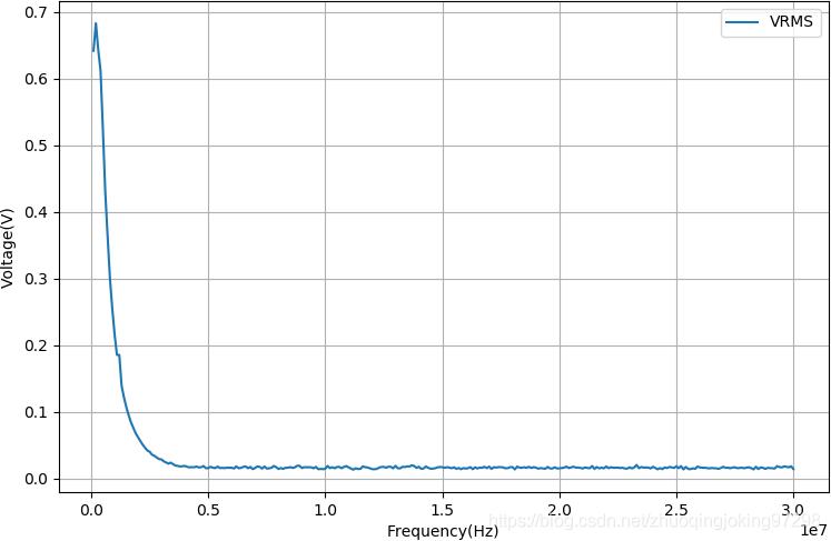 LM386输出信号的幅值随着频率的变化