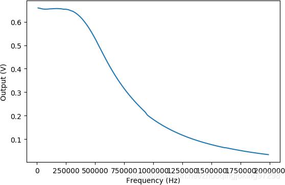 LM386的幅频特性