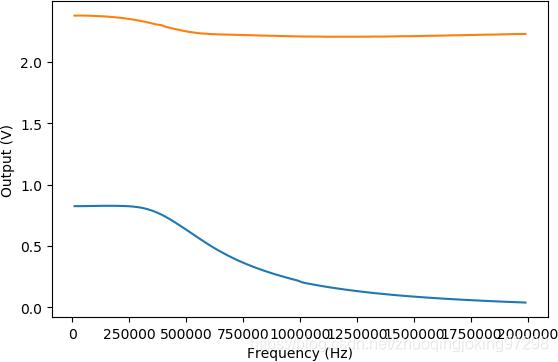 LM386在2MHz以内的幅频特性和输出直流偏移量的变化