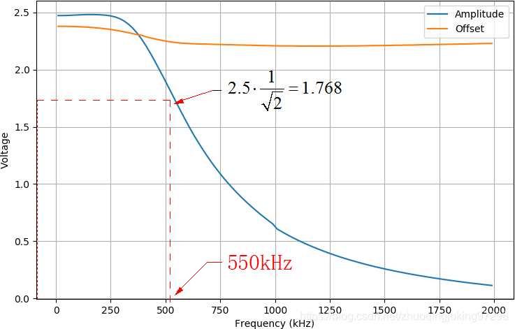 通过扫频获得LM386的幅频特性和在不同频率下输出偏移量