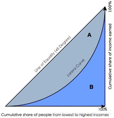 洛伦兹曲线1