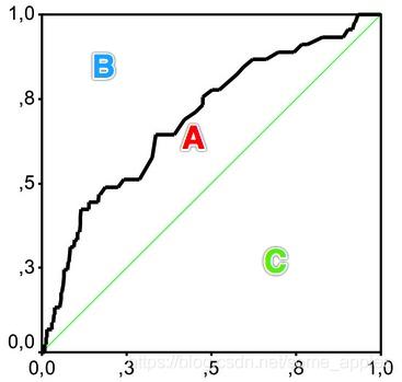 洛伦兹曲线2