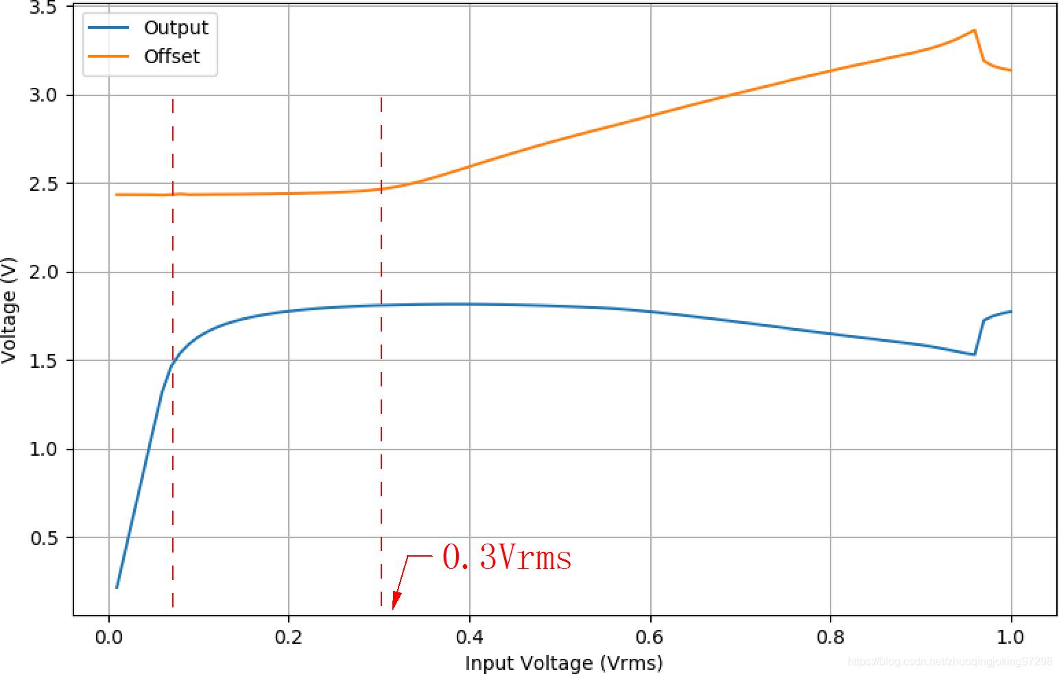 输入信号幅值增大与输出信号幅值、输出直流偏移量之间的关系