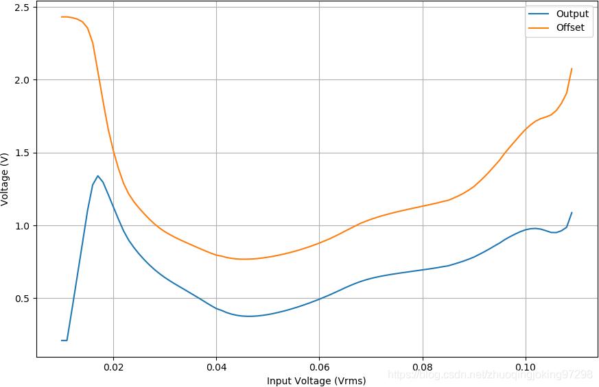 在250kHz下,输入信号增大所引起的输出信号和输出偏移量之间的关系