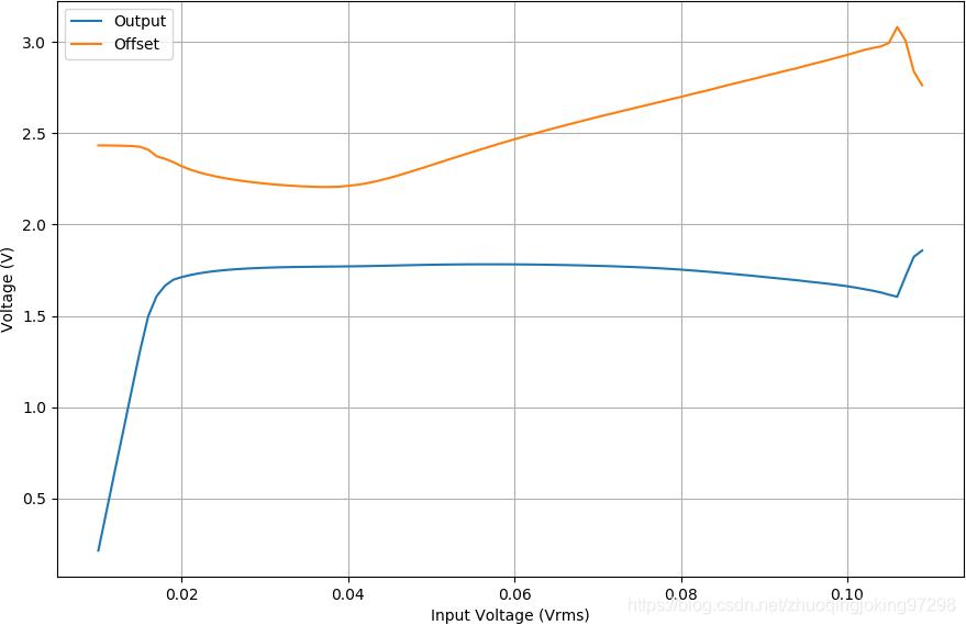 在50kHz下LM386的输出信号幅度和直流偏移量随着输入信号的幅值增加变化的情况
