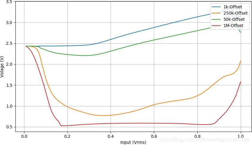 对比在四种频率下,随着输入信号的幅值增加所引起的输出直流偏移量的变化