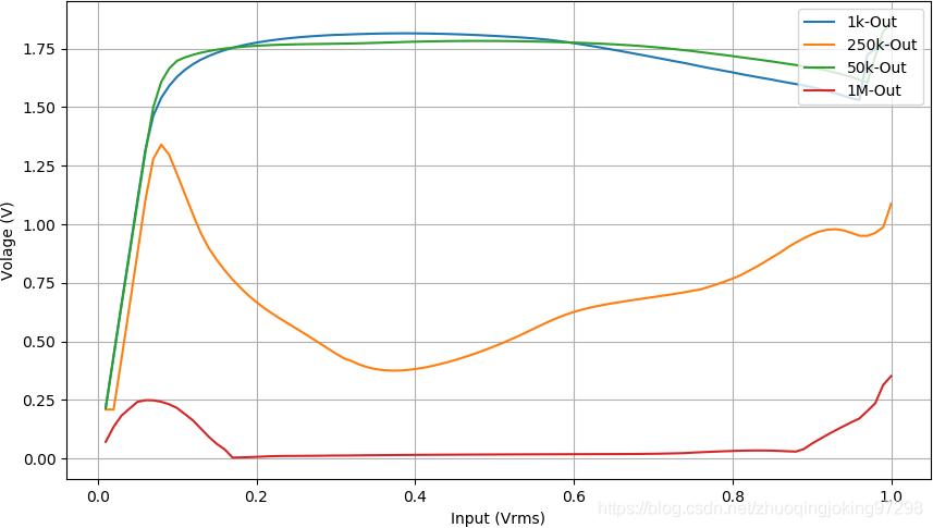 在四种不同的频率下运放的输出是输入信号的幅度之间的关系
