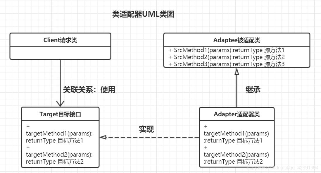 类适配器模式UML类图