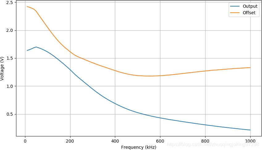 输入0.1Vrms下不同频率对应的输出和直流偏置量的变化