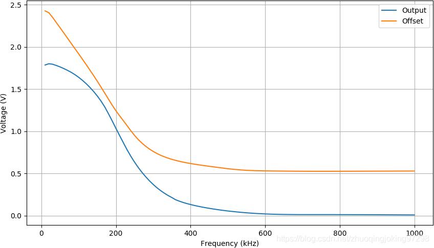 输入信号的频谱对输出信号和直流偏质量的影响