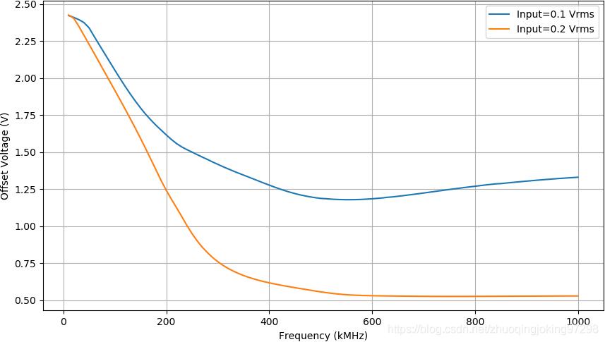 对比在两种输入点好的电压下,输入频谱对于运放直流偏移量的影响